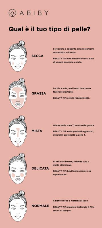 Infografica sui tipi di pelle